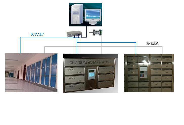 WGL-PBox(金狮王668) 智能信报箱系统功能特点 1 自动开箱用户刷IC(Mifare one)卡或者ID(EM)卡,通过身份认证后,控制系统自动打开信报箱的电动锁,箱门自动弹开; 2 双卡开箱用于奶箱,要求管理人员(或保安员)与送奶员同时刷卡才能打开箱门; 3 一卡通门禁系统或停车场使用的射频IC/ID卡可以注册为智能信报箱的身份识别卡,用于开箱,实现一卡通 4 密码开箱智能信报箱具有键盘和LCD显示屏,每张卡片授权后的初始密码 为888888,用户可以通过键盘和LCD显示屏随时修